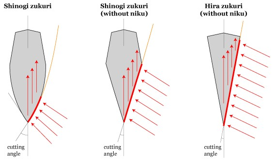 how to cut with a katana